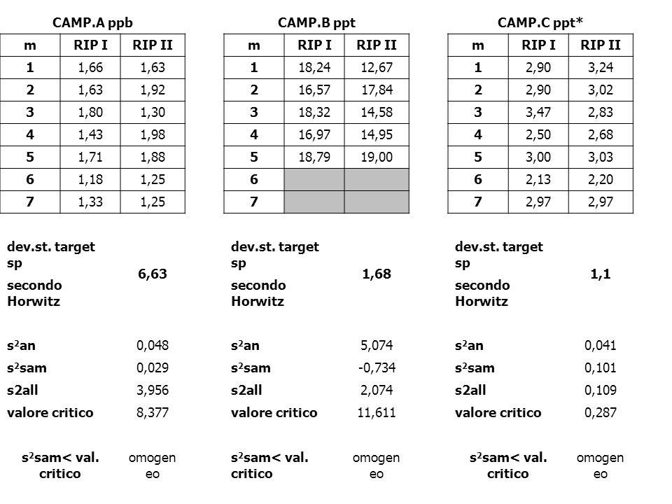 CAMP.A ppb CAMP.B ppt CAMP.C ppt* mRIP IRIP II mRIP IRIP II mRIP IRIP II 11,661,63 118,2412,67 12,903,24 21,631,92 216,5717,84 22,903,02 31,801,30 318