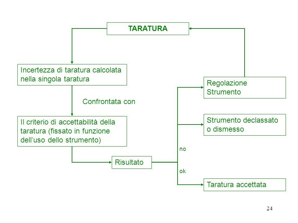 23 Tarature Tarature Esterne :Nei certificati di taratura esterni non viene riportato il Criterio di Accettabilità della taratura che deve essere defi