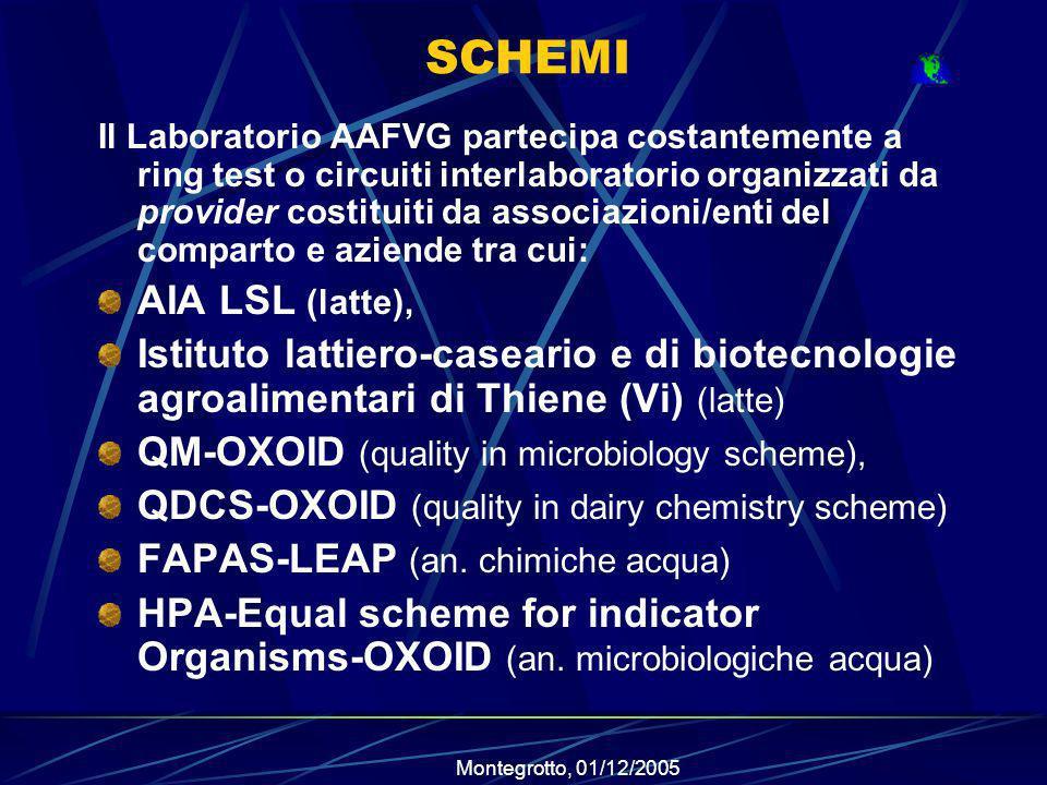 Montegrotto, 01/12/2005 SCHEMI Il Laboratorio AAFVG partecipa costantemente a ring test o circuiti interlaboratorio organizzati da provider costituiti da associazioni/enti del comparto e aziende tra cui: AIA LSL (latte), Istituto lattiero-caseario e di biotecnologie agroalimentari di Thiene (Vi) (latte) QM-OXOID (quality in microbiology scheme), QDCS-OXOID (quality in dairy chemistry scheme) FAPAS-LEAP (an.