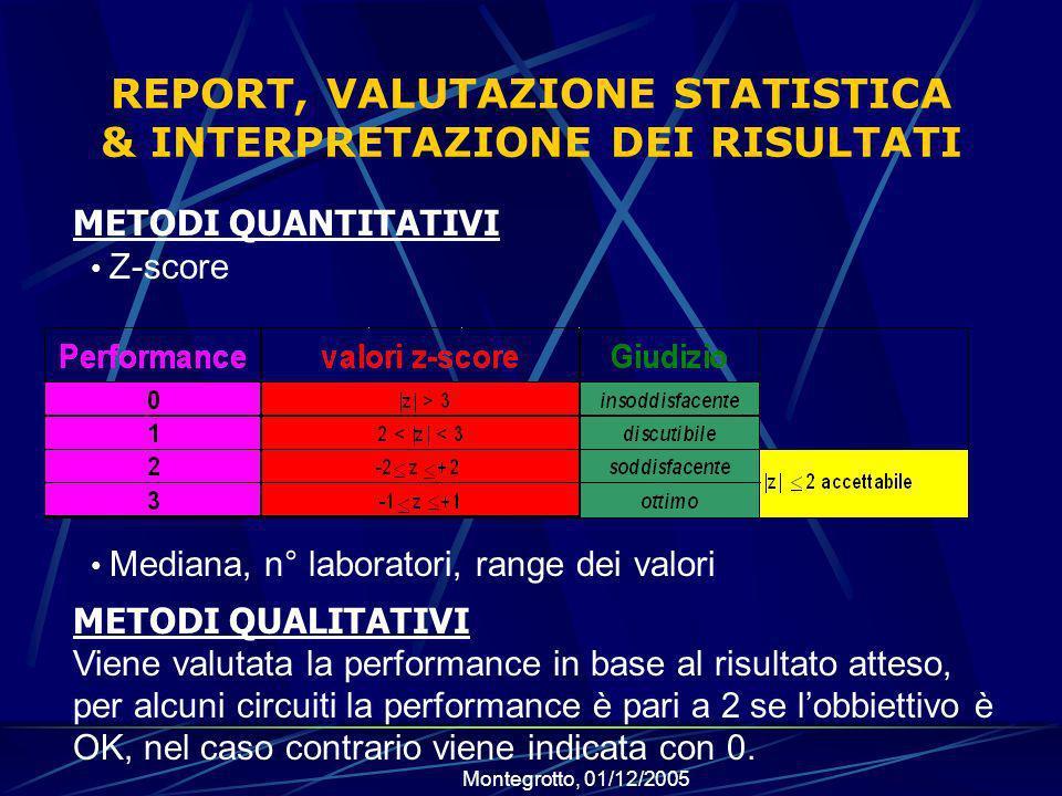 Montegrotto, 01/12/2005 REPORT, VALUTAZIONE STATISTICA & INTERPRETAZIONE DEI RISULTATI Z-score Mediana, n° laboratori, range dei valori METODI QUANTITATIVI METODI QUALITATIVI Viene valutata la performance in base al risultato atteso, per alcuni circuiti la performance è pari a 2 se lobbiettivo è OK, nel caso contrario viene indicata con 0.