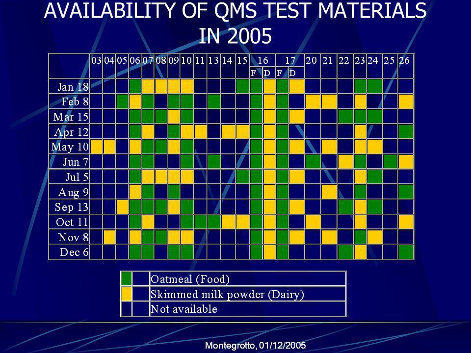 Montegrotto, 01/12/2005 AVAILABILITY OF QMS TEST MATERIALS IN 2005
