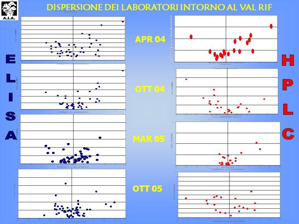 DISPERSIONE DEI LABORATORI INTORNO AL VAL RIF OTT 05 OTT 04 MAR 05 APR 04