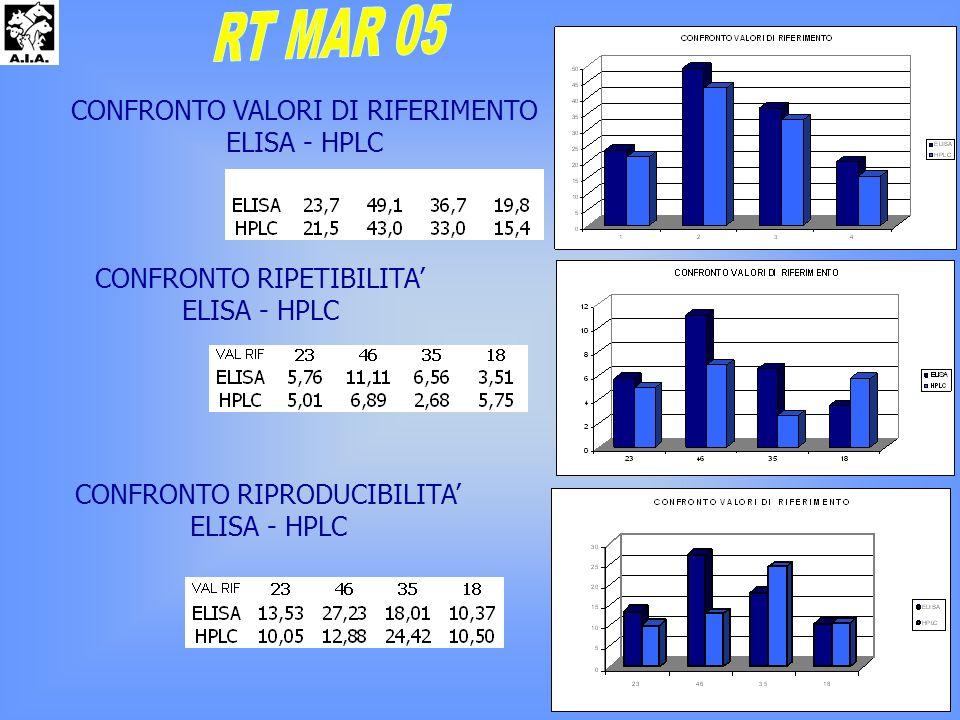 CONFRONTO VALORI DI RIFERIMENTO ELISA - HPLC CONFRONTO RIPRODUCIBILITA ELISA - HPLC CONFRONTO RIPETIBILITA ELISA - HPLC