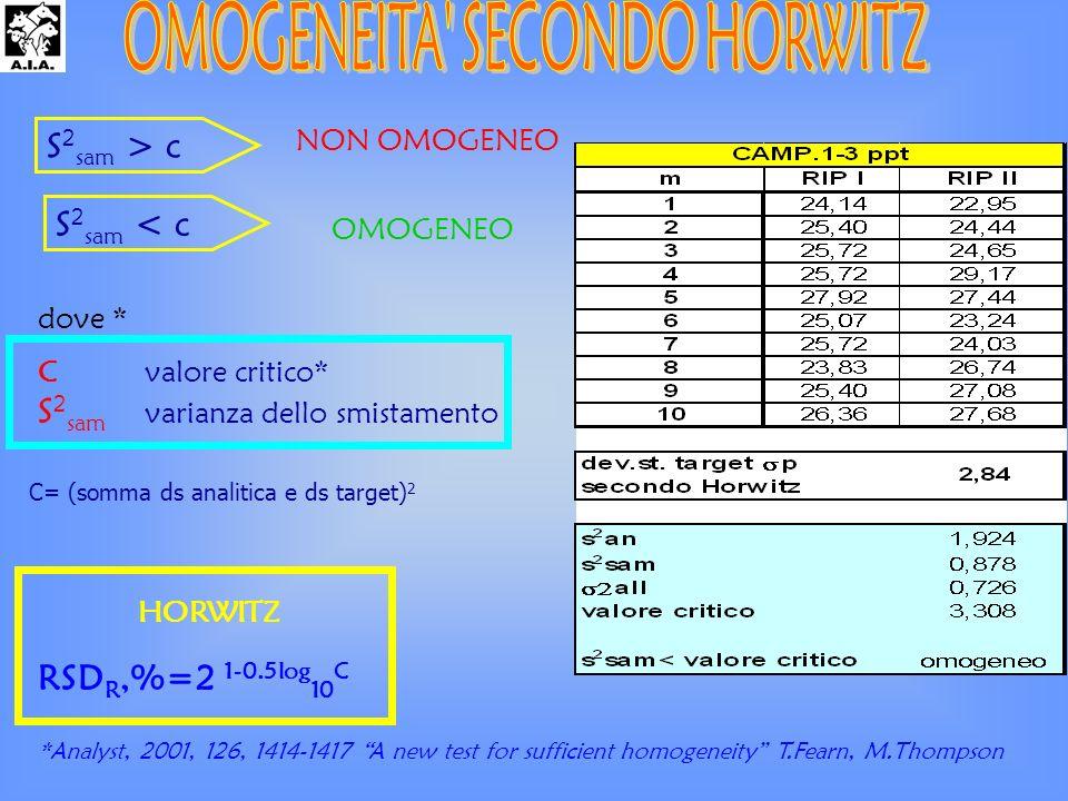 dove * C valore critico* S 2 sam varianza dello smistamento S 2 sam > c NON OMOGENEO OMOGENEO S 2 sam < c *Analyst, 2001, 126, 1414-1417 A new test for sufficient homogeneity T.Fearn, M.Thompson RSD R,%=2 1-0.5log 10 C HORWITZ C= (somma ds analitica e ds target) 2