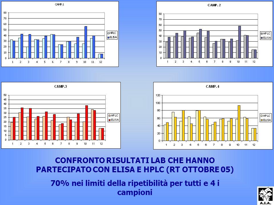 CONFRONTO RISULTATI LAB CHE HANNO PARTECIPATO CON ELISA E HPLC (RT OTTOBRE 05) 70% nei limiti della ripetibilità per tutti e 4 i campioni