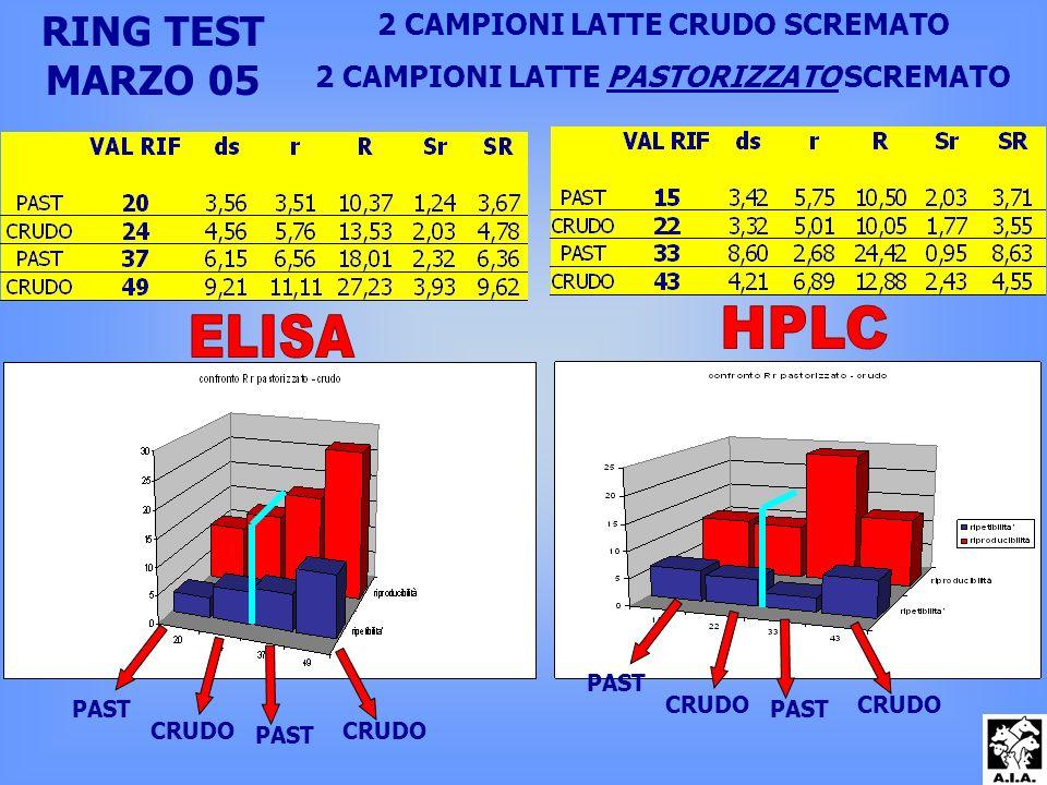 RING TEST MARZO 05 2 CAMPIONI LATTE CRUDO SCREMATO 2 CAMPIONI LATTE PASTORIZZATO SCREMATO PAST CRUDO PAST CRUDO PAST CRUDO PAST CRUDO