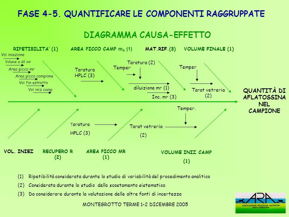 RIPETIBILITA (1) AREA PICCO CAMP m A (1) MAT.RIF.(3) VOLUME FINALE (1) QUANTITÀ DI AFLATOSSINA NEL CAMPIONE RECUPERO R (2) AREA PICCO MR (1) VOLUME IN