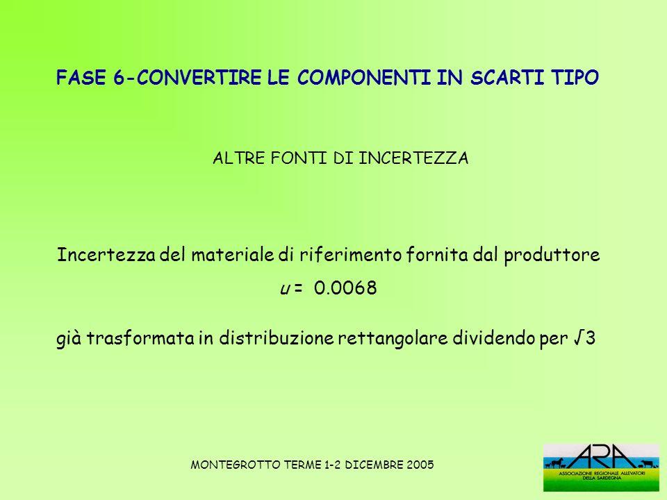 ALTRE FONTI DI INCERTEZZA Incertezza del materiale di riferimento fornita dal produttore u = 0.0068 FASE 6-CONVERTIRE LE COMPONENTI IN SCARTI TIPO MON