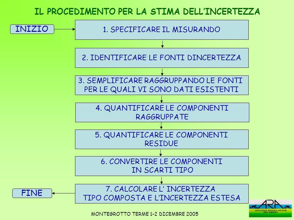 FASE 6-CONVERTIRE LE COMPONENTI IN SCARTI TIPO STUDIO DI VARIABILITÀ DEL PROCEDIMENTO ANALITICO RIPETIBILITA MONTEGROTTO TERME 1-2 DICEMBRE 2005