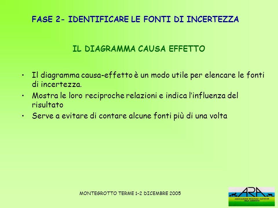 FASE 2- IDENTIFICARE LE FONTI DI INCERTEZZA IL DIAGRAMMA CAUSA EFFETTO COME SI COSTRUISCE 1.