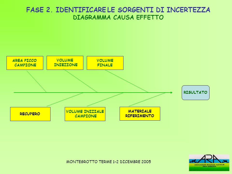 FASE 2-IDENTIFICARE LE SORGENTI DI INCERTEZZA DIAGRAMMA CAUSA-EFFETTO AREA DEL PICCO CAMPIONE m A Taratura vetr.