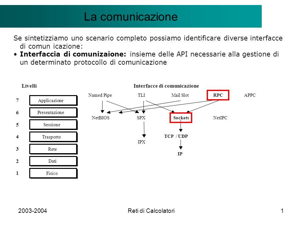 2003-2004Reti di Calcolatori1 Il modello Client/Server La comunicazione Se sintetizziamo uno scenario completo possiamo identificare diverse interfacce di comun icazione: Interfaccia di comunizaione: insieme delle API necessarie alla gestione di un determinato protocollo di comunicazione 7 Applicazione Livelli 1 Fisico 2 Dati 3 Rete 4 Trasporto 5 Sessione 6 Presentazione Named Pipe IPX NetIPC Sockets SPXNetBIOS Mail Slot RPC TLI Interfacce di comunicazione APPC TCP / UDP IP