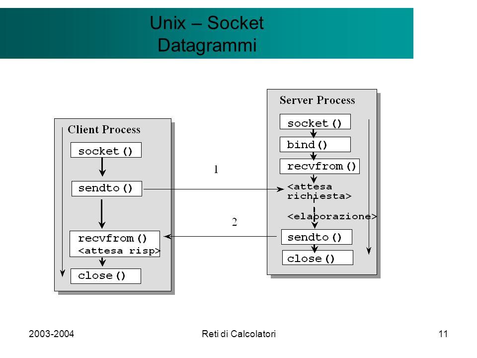 2003-2004Reti di Calcolatori11 Il modello Client/Server Unix – Socket Datagrammi
