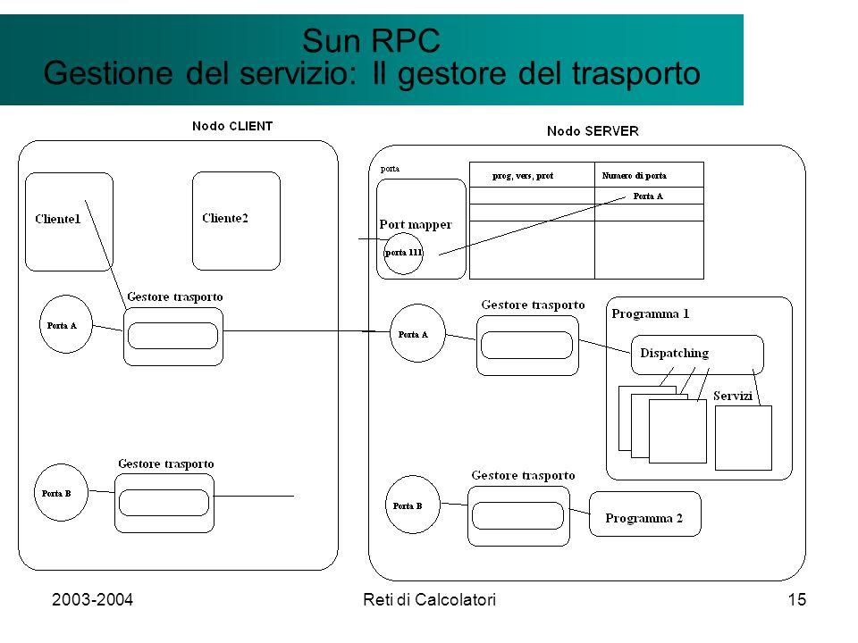 2003-2004Reti di Calcolatori15 Il modello Client/Server Sun RPC Gestione del servizio: Il gestore del trasporto