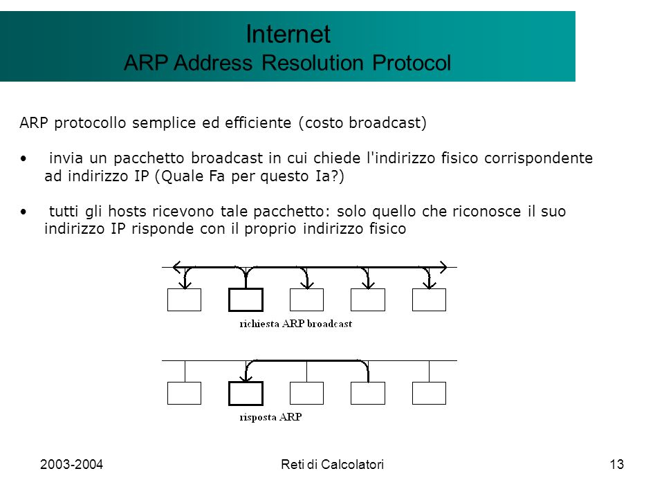 2003-2004Reti di Calcolatori13 Il modello Client/Server Internet ARP Address Resolution Protocol ARP protocollo semplice ed efficiente (costo broadcas