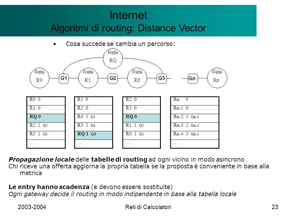 2003-2004Reti di Calcolatori23 Il modello Client/Server Internet Algoritmi di routing: Distance Vector Cosa succede se cambia un percorso: R0 0R1 0R2