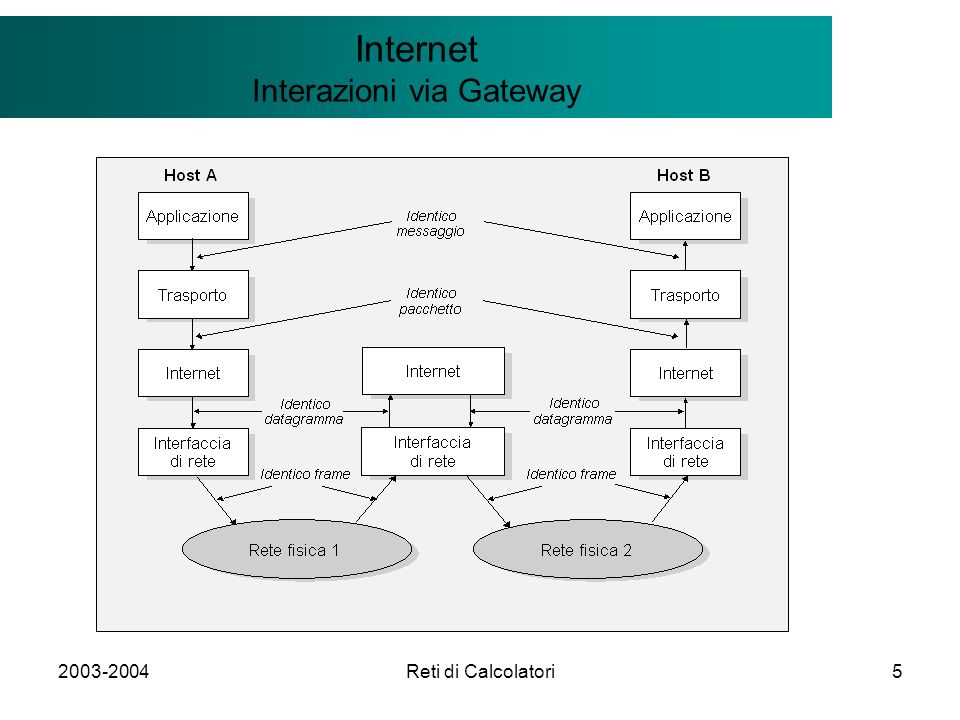 2003-2004Reti di Calcolatori26 Il modello Client/Server Internet Algoritmi di routing: Link State Link State: si basano sul principio della completa conoscenza della topologia di rete e della relativa ricerca del percorso minimo (Shortest Path First) Il grafo di interconnessione per evitare cicli viene gestito con algoritmi che possono favorire decisioni locali (routing dinamico) Dijkstra shortest-path-first Possibilità di fare source routing e anche di spedire messaggi su cammini diversi (routing dinamico) A REGIME, ogni gateway tiene sotto controllo le proprie connessioni e le verifica periodicamente invio periodico di messaggi nel vicinato per controllare la correttezza delle risorse locali identificazione del guasto e segnalazione di eventi di guasto (uso di più messaggi per evitare transitori e accelerare la propagazione) Non appena si verifica un problema chi ha rilevato il problema invia il messaggio a tutti i componenti (broadcast o flooding)