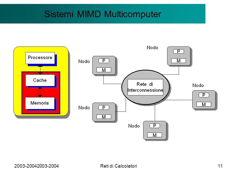 2003-20042003-2004Reti di Calcolatori11 Il modello Client/Server Sistemi MIMD Multicomputer