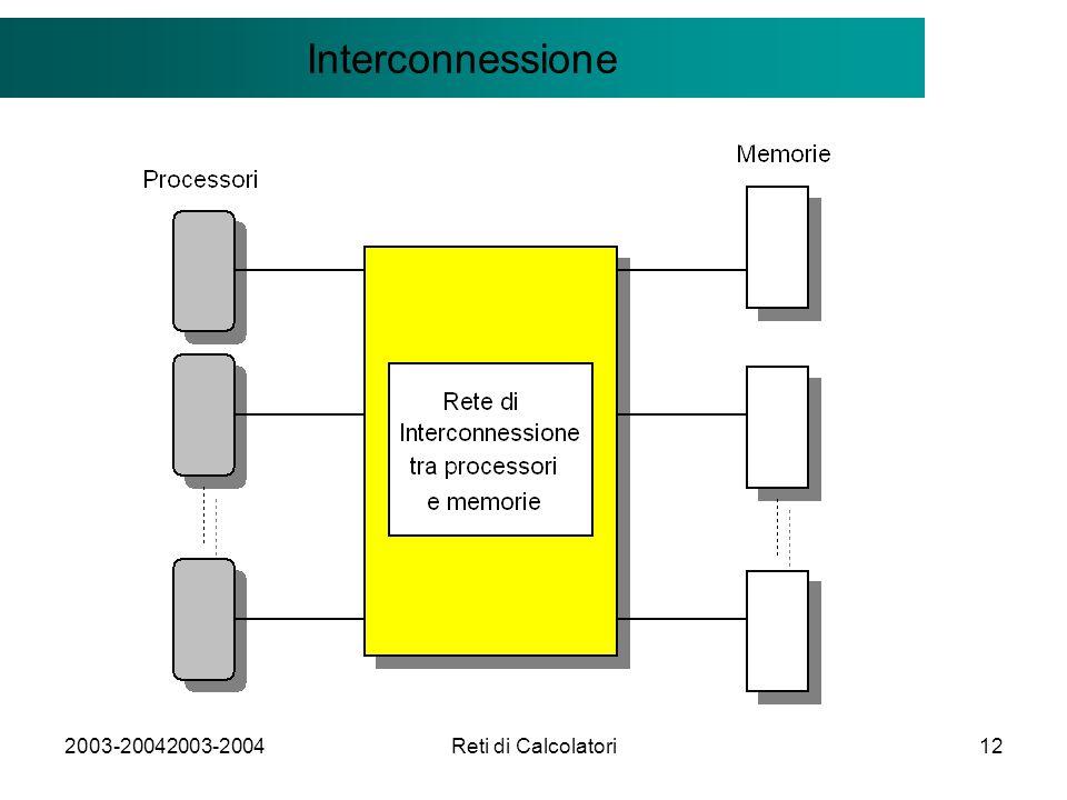 2003-20042003-2004Reti di Calcolatori12 Il modello Client/Server Interconnessione
