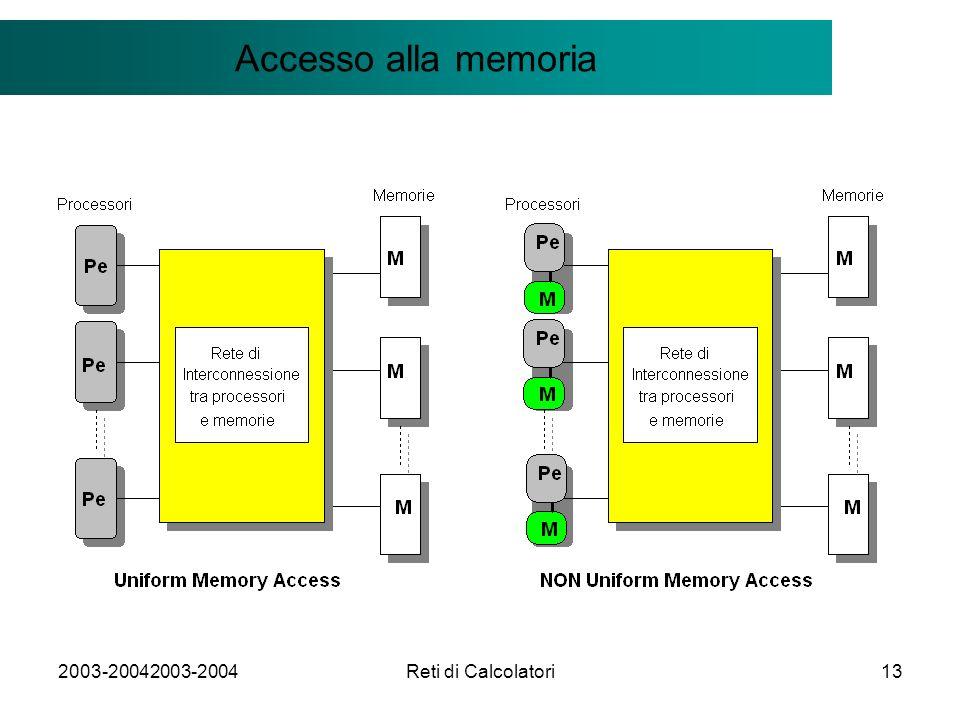2003-20042003-2004Reti di Calcolatori13 Il modello Client/Server Accesso alla memoria