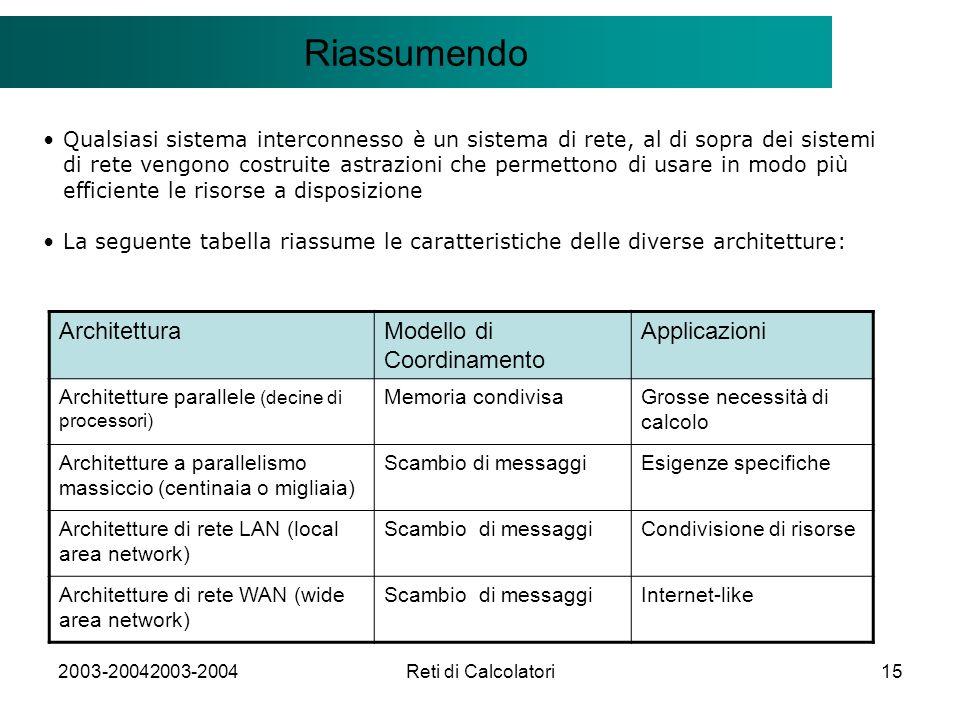 2003-20042003-2004Reti di Calcolatori15 Il modello Client/Server Riassumendo Qualsiasi sistema interconnesso è un sistema di rete, al di sopra dei sistemi di rete vengono costruite astrazioni che permettono di usare in modo più efficiente le risorse a disposizione La seguente tabella riassume le caratteristiche delle diverse architetture: ArchitetturaModello di Coordinamento Applicazioni Architetture parallele (decine di processori) Memoria condivisaGrosse necessità di calcolo Architetture a parallelismo massiccio (centinaia o migliaia) Scambio di messaggiEsigenze specifiche Architetture di rete LAN (local area network) Scambio di messaggiCondivisione di risorse Architetture di rete WAN (wide area network) Scambio di messaggiInternet-like