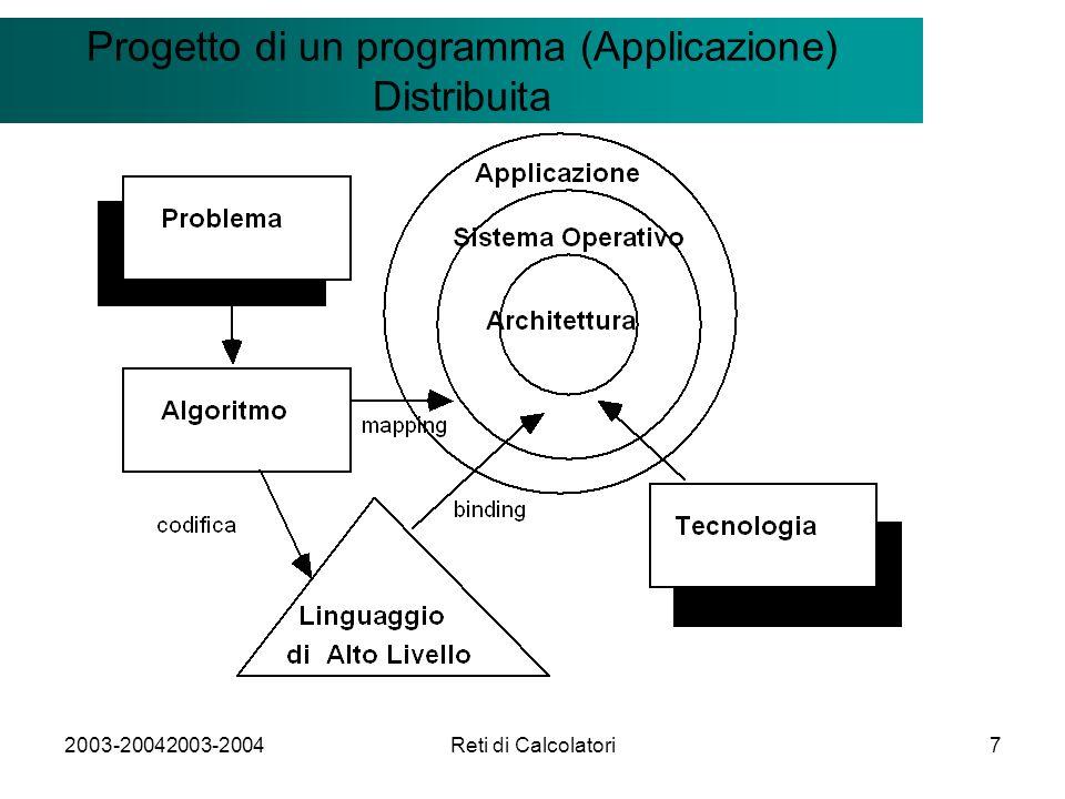 2003-20042003-2004Reti di Calcolatori7 Il modello Client/Server Progetto di un programma (Applicazione) Distribuita