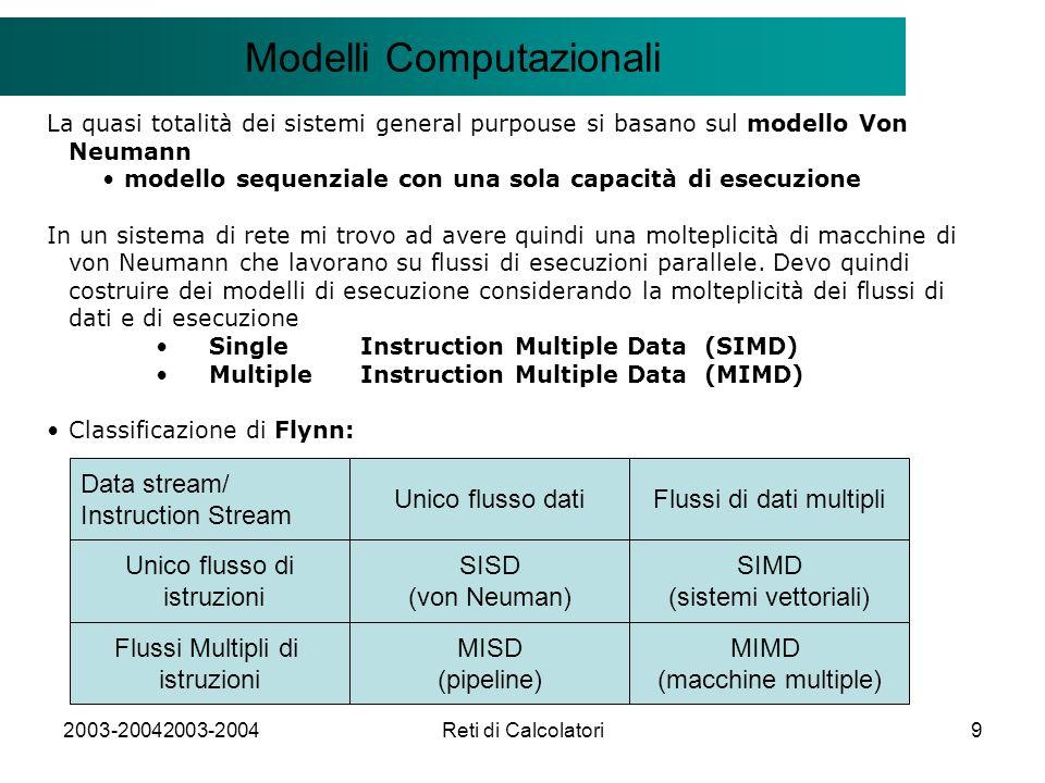 2003-20042003-2004Reti di Calcolatori9 Il modello Client/Server Modelli Computazionali La quasi totalità dei sistemi general purpouse si basano sul modello Von Neumann modello sequenziale con una sola capacità di esecuzione In un sistema di rete mi trovo ad avere quindi una molteplicità di macchine di von Neumann che lavorano su flussi di esecuzioni parallele.