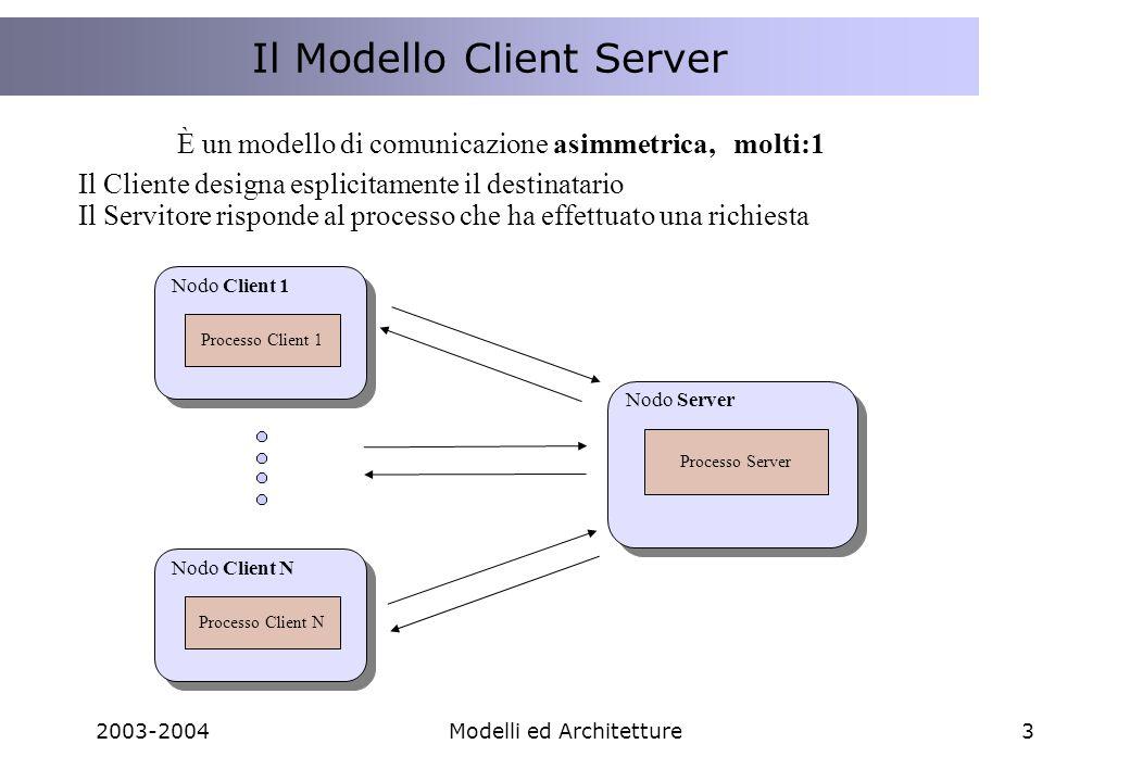 2003-2004Modelli ed Architetture14 Mainframe principale Terminali remoti connessi con linee dirette Sistema Biglietteria Soluzione Monolitica