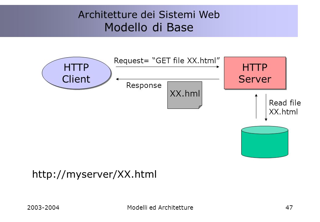 2003-2004Modelli ed Architetture47 Architettura Sistemi Web Modello di Base HTTP Client HTTP Client HTTP Server HTTP Server Request= GET file XX.html Read file XX.html Response XX.hml http://myserver/XX.html Architetture dei Sistemi Web Modello di Base