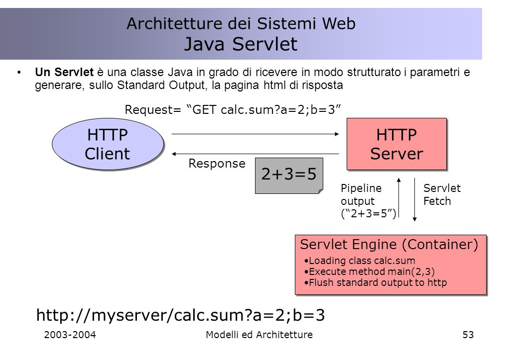 2003-2004Modelli ed Architetture53 HTTP Client HTTP Client Request= GET calc.sum?a=2;b=3 HTTP Server HTTP Server Response 2+3=5 http://myserver/calc.s
