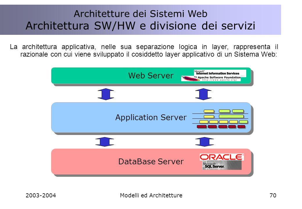 2003-2004Modelli ed Architetture70 La architettura applicativa, nelle sua separazione logica in layer, rappresenta il razionale con cui viene sviluppato il cosiddetto layer applicativo di un Sistema Web: Application Server Web Server DataBase Server Architetture dei Sistemi Web Architettura SW/HW e divisione dei servizi