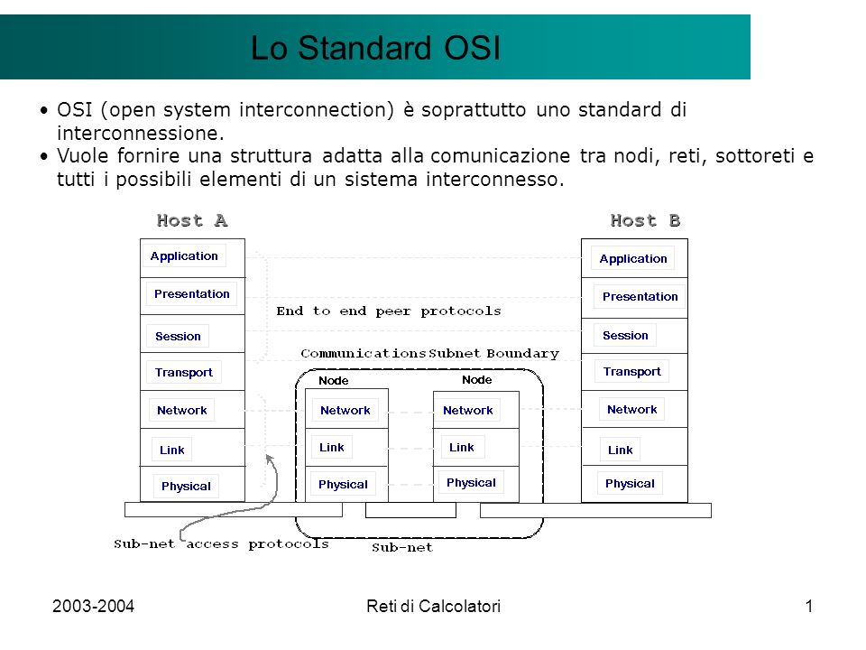 Reti di Calcolatori1 Il modello Client/Server Lo Standard OSI OSI (open system interconnection) è soprattutto uno standard di interconnessione.
