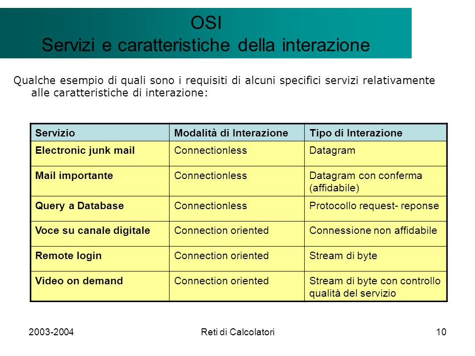 2003-2004Reti di Calcolatori10 Il modello Client/Server OSI Servizi e caratteristiche della interazione Qualche esempio di quali sono i requisiti di alcuni specifici servizi relativamente alle caratteristiche di interazione: ServizioModalità di InterazioneTipo di Interazione Electronic junk mailConnectionlessDatagram Mail importanteConnectionlessDatagram con conferma (affidabile) Query a DatabaseConnectionlessProtocollo request- reponse Voce su canale digitaleConnection orientedConnessione non affidabile Remote loginConnection orientedStream di byte Video on demandConnection orientedStream di byte con controllo qualità del servizio