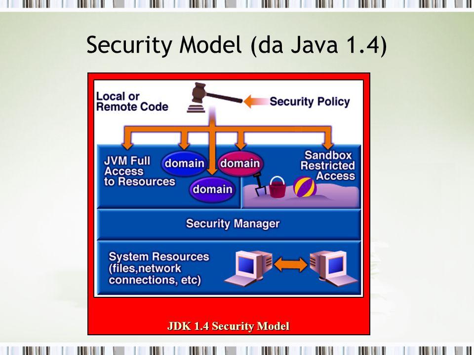 Security Model (da Java 1.4) JDK 1.4 Security Model