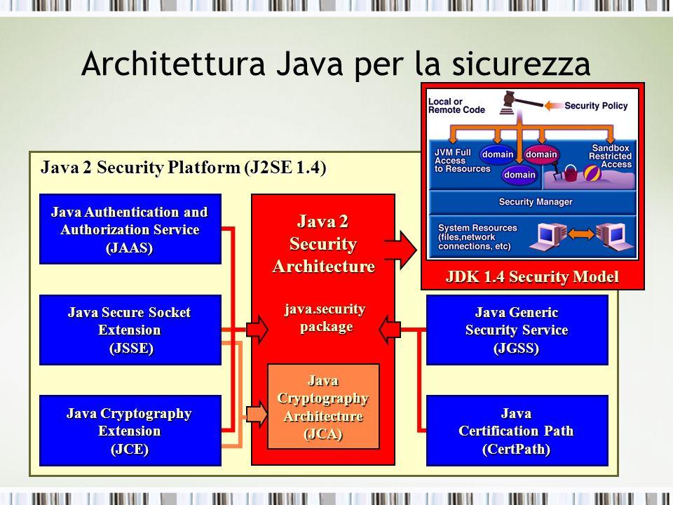 Architettura Java per la sicurezza Java 2 Security Platform (J2SE 1.4) Java 2 Security Architecture java.security java.security package package Java C