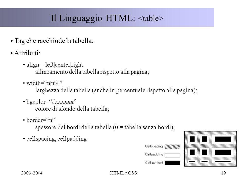 2003-2004HTML e CSS19 Il Linguaggio HTML: Tag che racchiude la tabella.