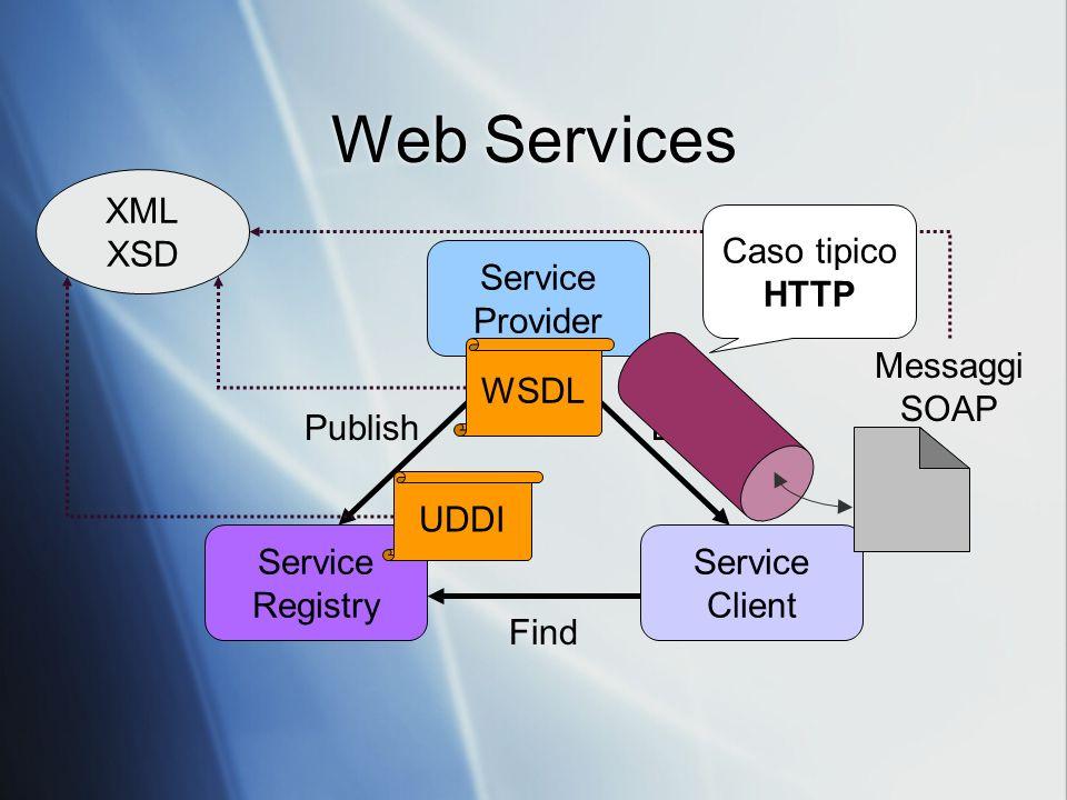 Web Services Service Provider Service Client Service Registry Bind Find Publish WSDL UDDI Messaggi SOAP XML XSD Caso tipico HTTP