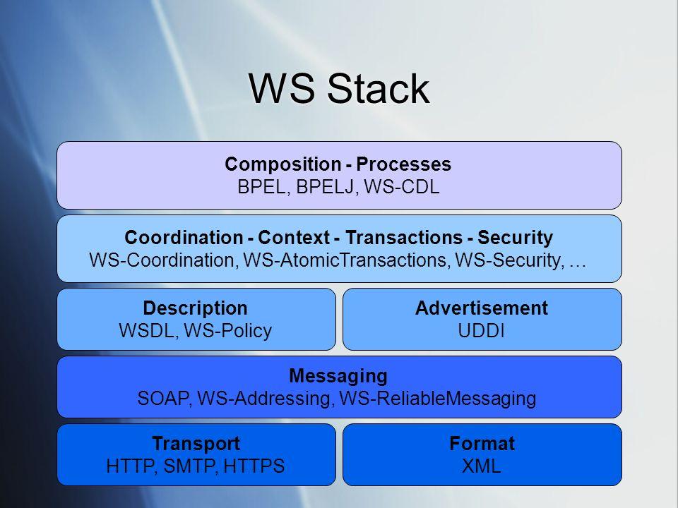 Simple Object Access Protocol Protocollo indipendente dal livello di trasporto per lo scambio di documenti XML- based Messaggio SOAP: Header con informazioni aggiuntive - infrastrutturali (es: gestione della sicurezza) Body con il messaggio da comunicare Fault per leventuale gestione di errori e eccezioni Protocollo indipendente dal livello di trasporto per lo scambio di documenti XML- based Messaggio SOAP: Header con informazioni aggiuntive - infrastrutturali (es: gestione della sicurezza) Body con il messaggio da comunicare Fault per leventuale gestione di errori e eccezioni Envelope Header Body Document Messaggio, parametri, valori Fault