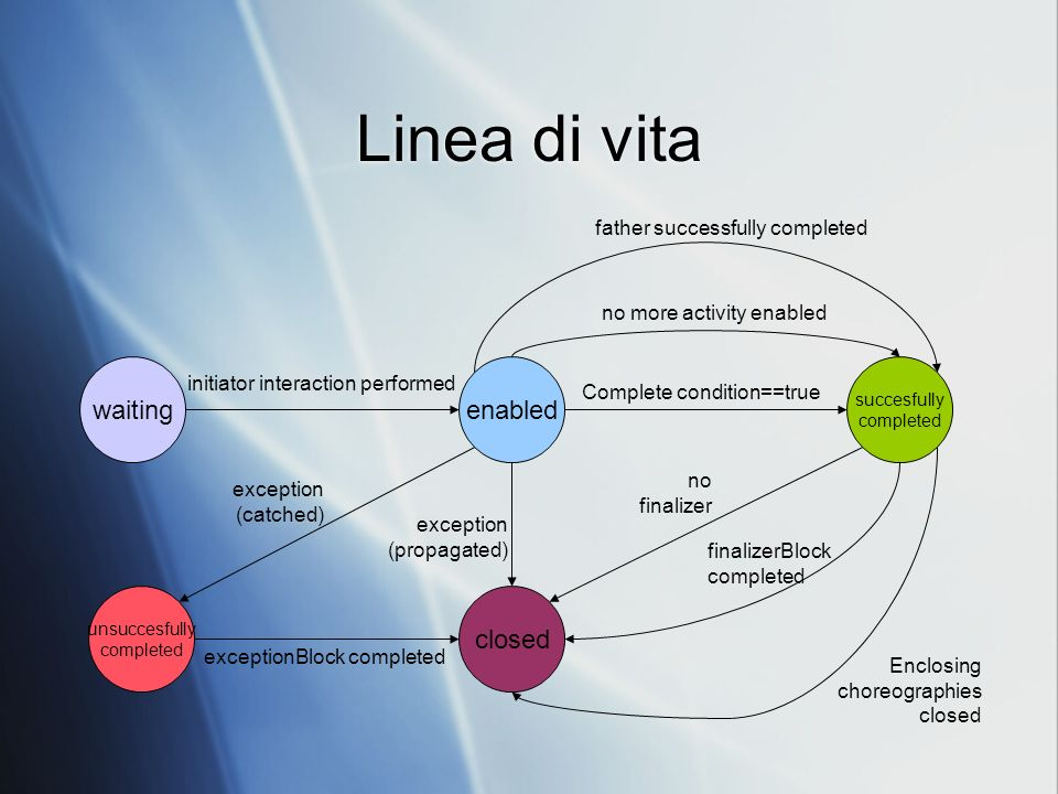 Linea di vita waitingenabled exception (catched) unsuccesfully completed closed initiator interaction performed exceptionBlock completed no finalizer succesfully completed finalizerBlock completed Complete condition==true exception (propagated) father successfully completed no more activity enabled Enclosing choreographies closed
