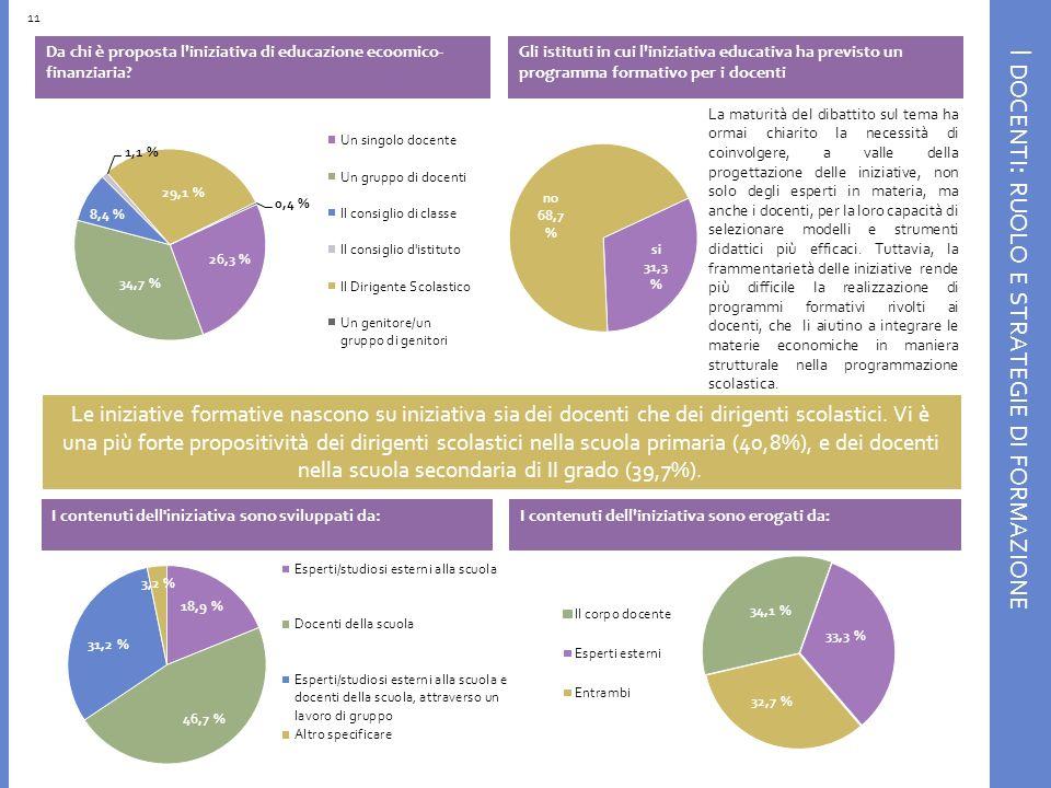 I DOCENTI : RUOLO E STRATEGIE DI FORMAZIONE Gli istituti in cui l iniziativa educativa ha previsto un programma formativo per i docenti Da chi è proposta l iniziativa di educazione ecoomico- finanziaria.
