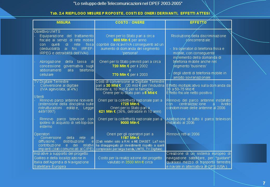 Lo sviluppo delle Telecomunicazioni nel DPEF 2003-2005 7