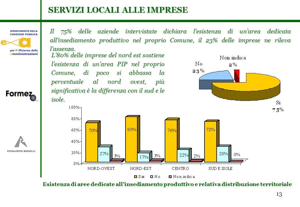 13 Il 75% delle aziende intervistate dichiara lesistenza di unarea dedicata allinsediamento produttivo nel proprio Comune, il 23% delle imprese ne rileva lassenza.