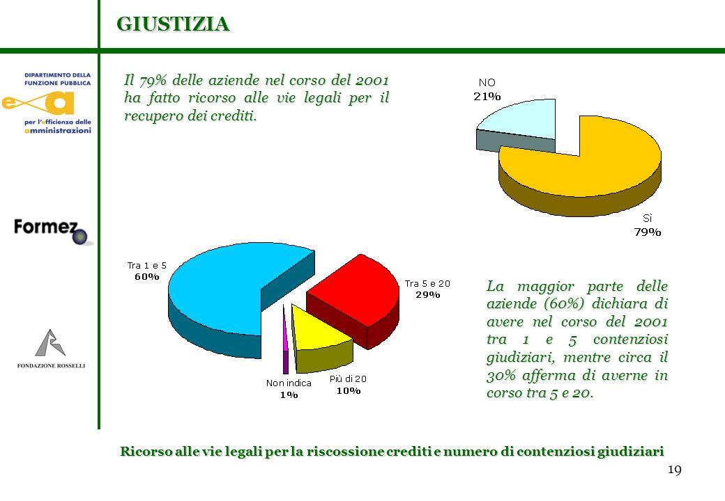 19 Ricorso alle vie legali per la riscossione crediti e numero di contenziosi giudiziari La maggior parte delle aziende (60%) dichiara di avere nel corso del 2001 tra 1 e 5 contenziosi giudiziari, mentre circa il 30% afferma di averne in corso tra 5 e 20.