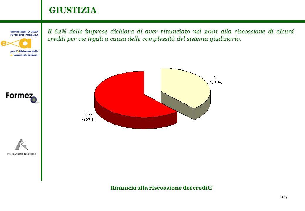 20 Il 62% delle imprese dichiara di aver rinunciato nel 2001 alla riscossione di alcuni crediti per vie legali a causa delle complessità del sistema giudiziario.