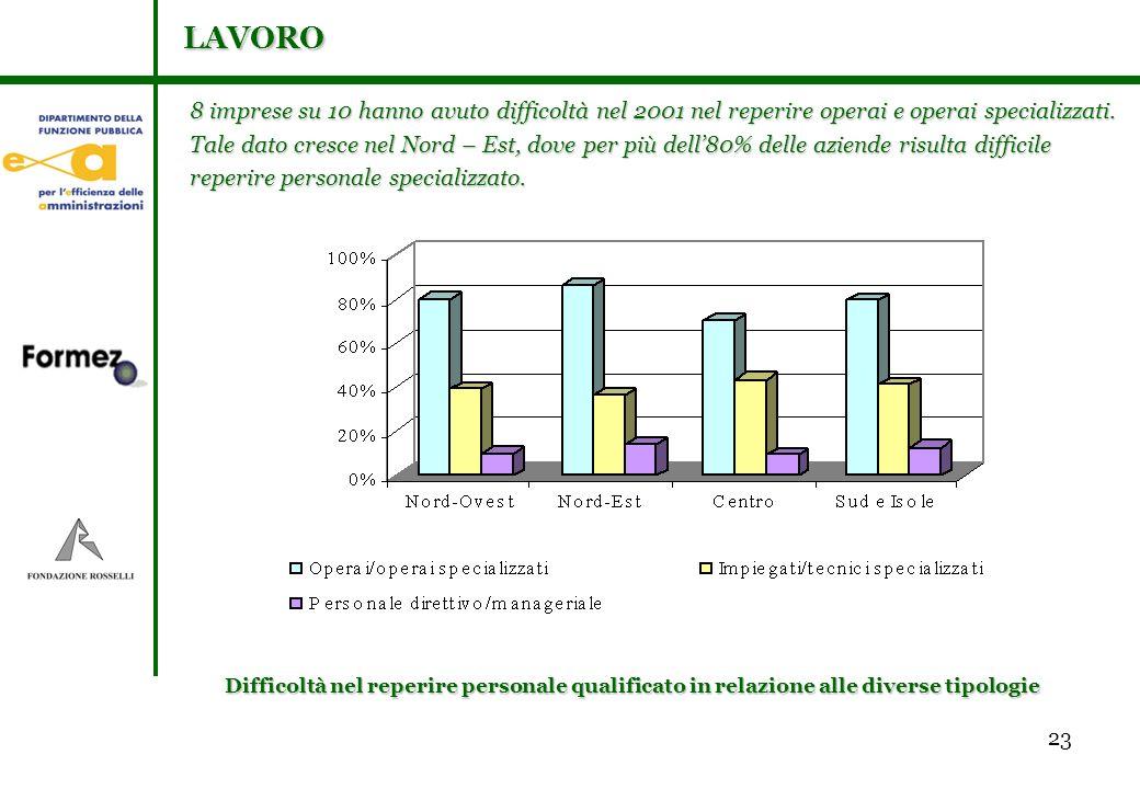 23 8 imprese su 10 hanno avuto difficoltà nel 2001 nel reperire operai e operai specializzati.
