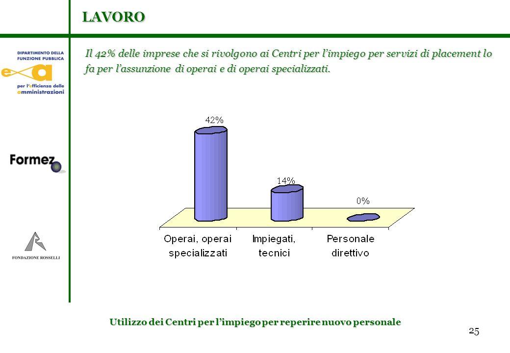 25 Il 42% delle imprese che si rivolgono ai Centri per limpiego per servizi di placement lo fa per lassunzione di operai e di operai specializzati.