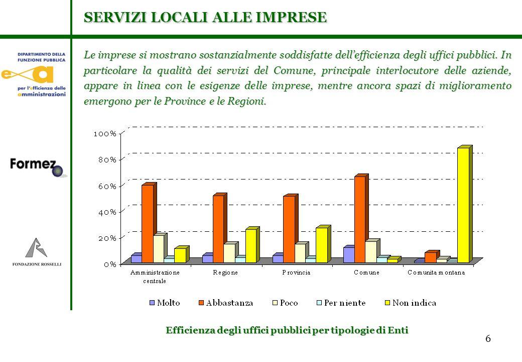 6 Le imprese si mostrano sostanzialmente soddisfatte dellefficienza degli uffici pubblici.