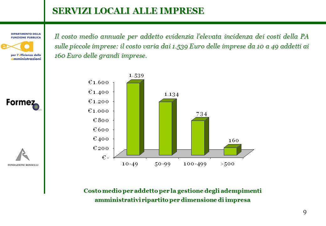 9 Il costo medio annuale per addetto evidenzia lelevata incidenza dei costi della PA sulle piccole imprese: il costo varia dai 1.539 Euro delle imprese da 10 a 49 addetti ai 160 Euro delle grandi imprese.