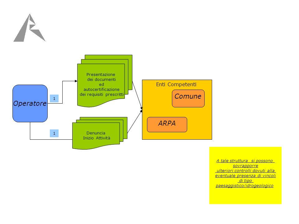 Enti Competenti Operatore Presentazione dei documenti ed autocertificazione dei requisiti prescritti Denuncia Inizio Attività 1 A tale struttura si possono sovrapporre ulteriori controlli dovuti alla eventuale presenza di vincoli di tipo paesaggistico/idrogeologico 1 Comune ARPA