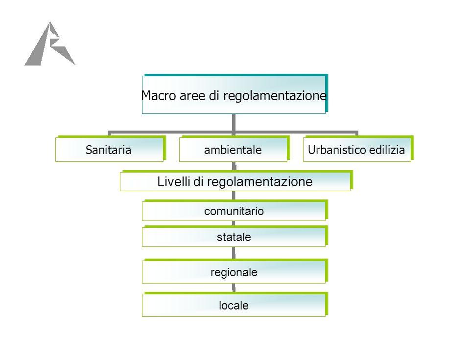 Macro aree di regolamentazione Sanitaria ambientale Livelli di regolamentazionecomunitariostataleregionalelocale Urbanistico edilizia
